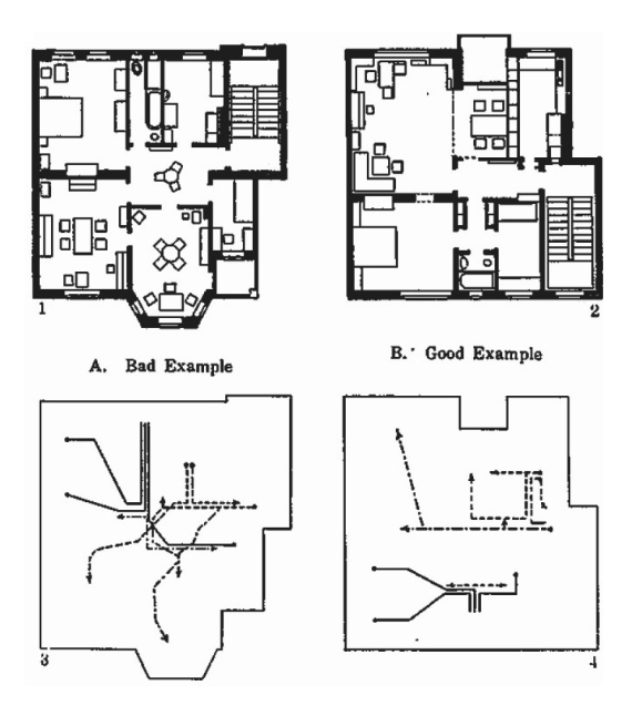 the functional house for frictionless living, 1928, originally in Bauer, Catherine, Modern Housing, 1934, p. 203.